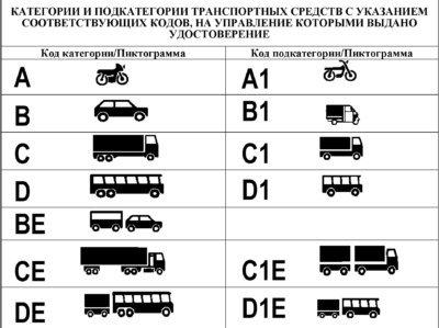 Категории транспортных средств для МВУ