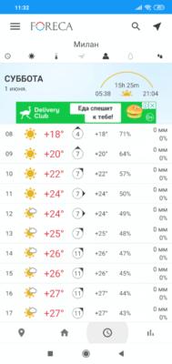 Foreca. Почасовой прогноз погоды