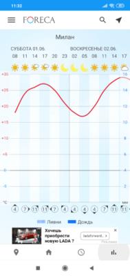 Foreca. График температуры