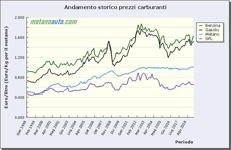 Динамика цен на автомобильное топливо в Италии. 1988 - 2019 гг